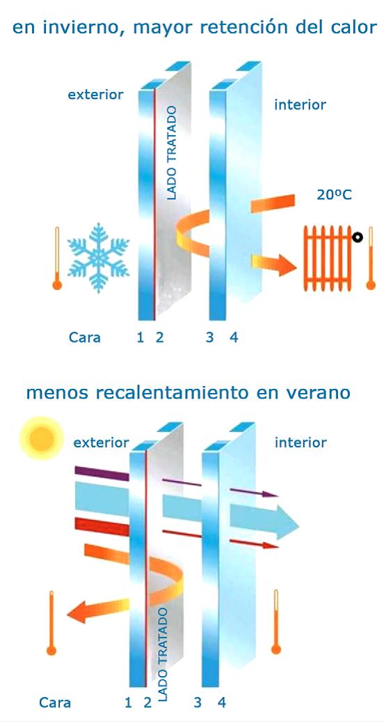 ventanas alumino solar baja emisivilidad